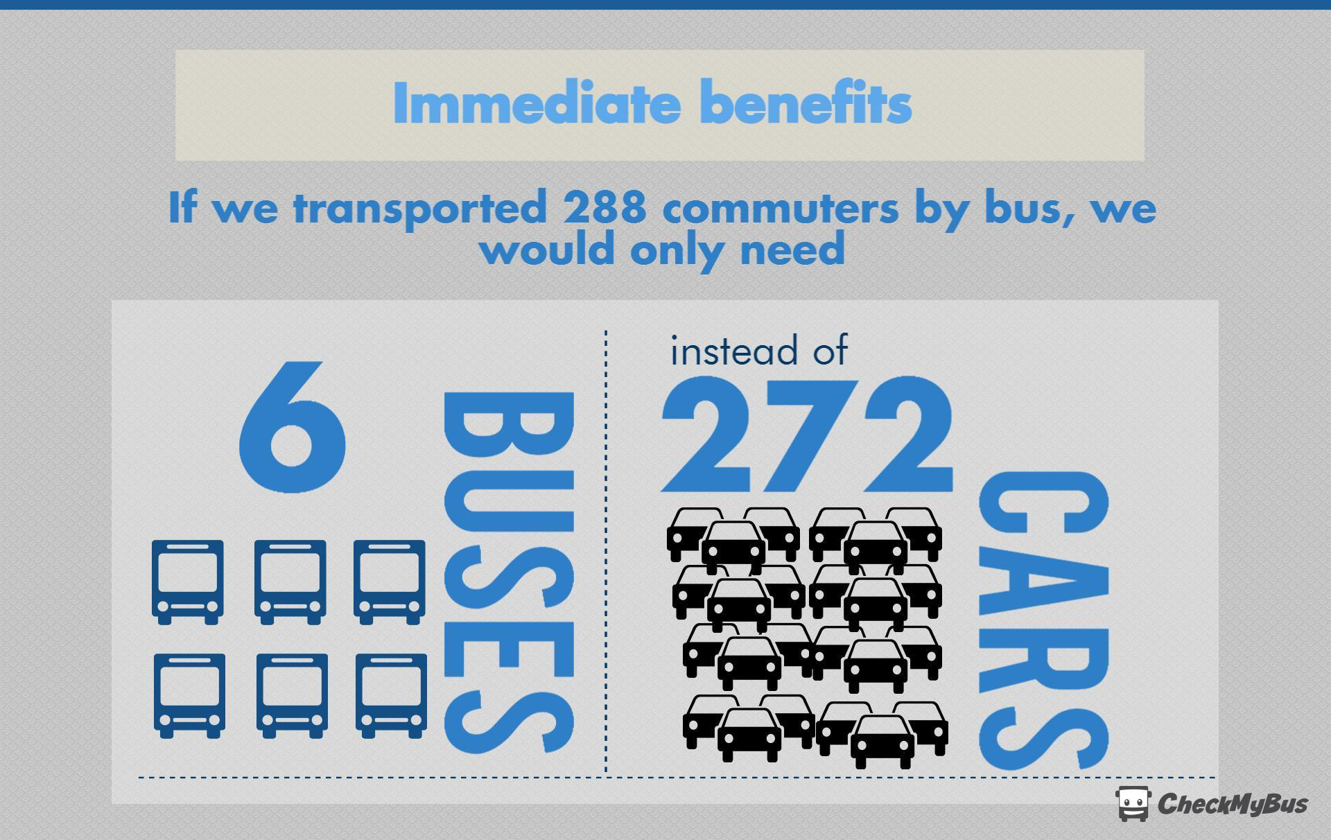 Only 6 buses are needed to transport 288 commuters