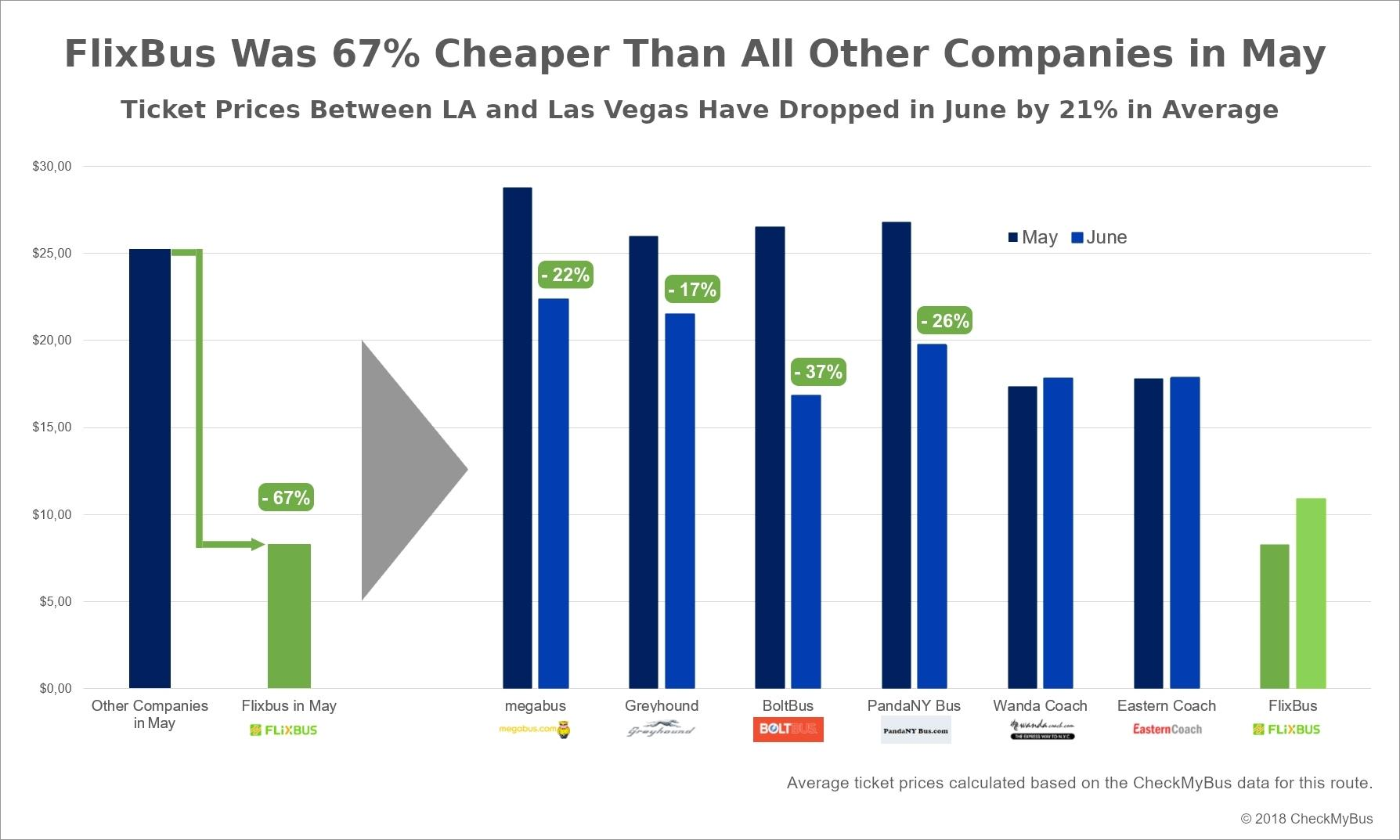 FlixBus Was 67% Cheaper Than All Other Companies in May - Ticket Prices Between LA and Las Vegas Have Dropped in June by 21% in Average
