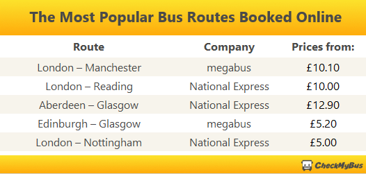 The Bus Routes With the Most Online Ticket Sales