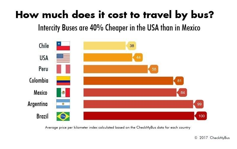 Intercity Buses are 40% cheaper in the US than in Mexico and less than half the price of Argentina and Brazil